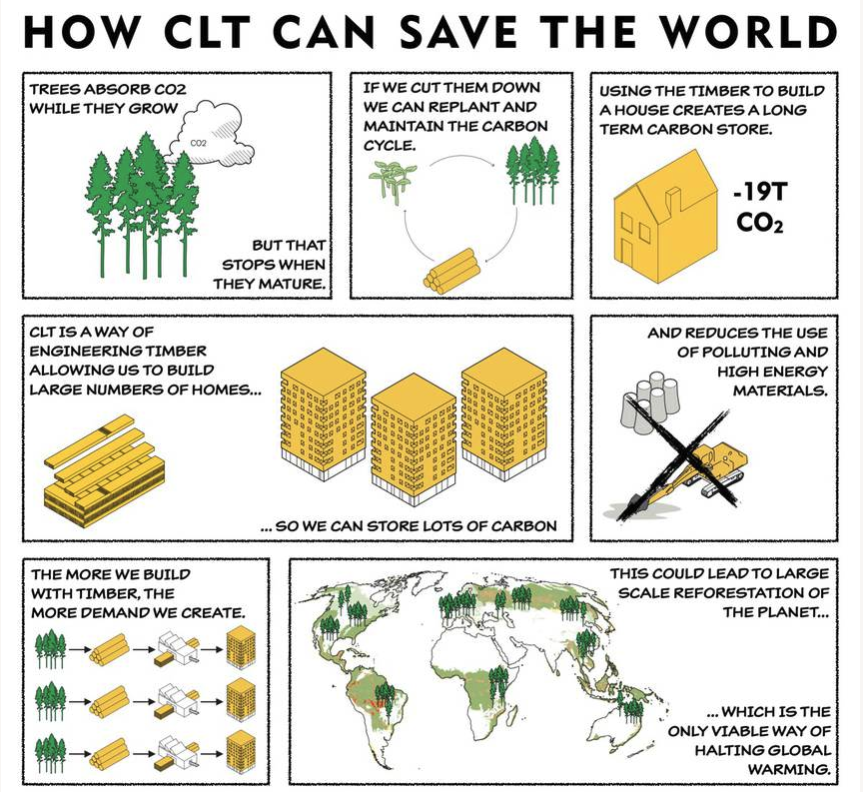 Can Cross-Laminated Timber save the world?